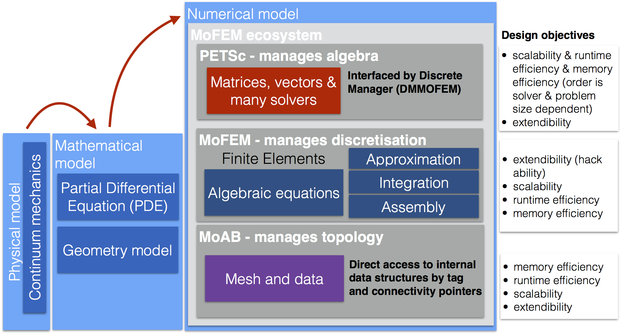 MoFEM: Basic design